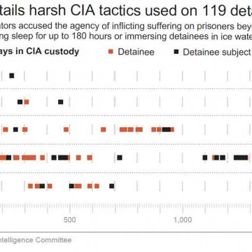UN-officials-demand-prosecutions-for-US-torture