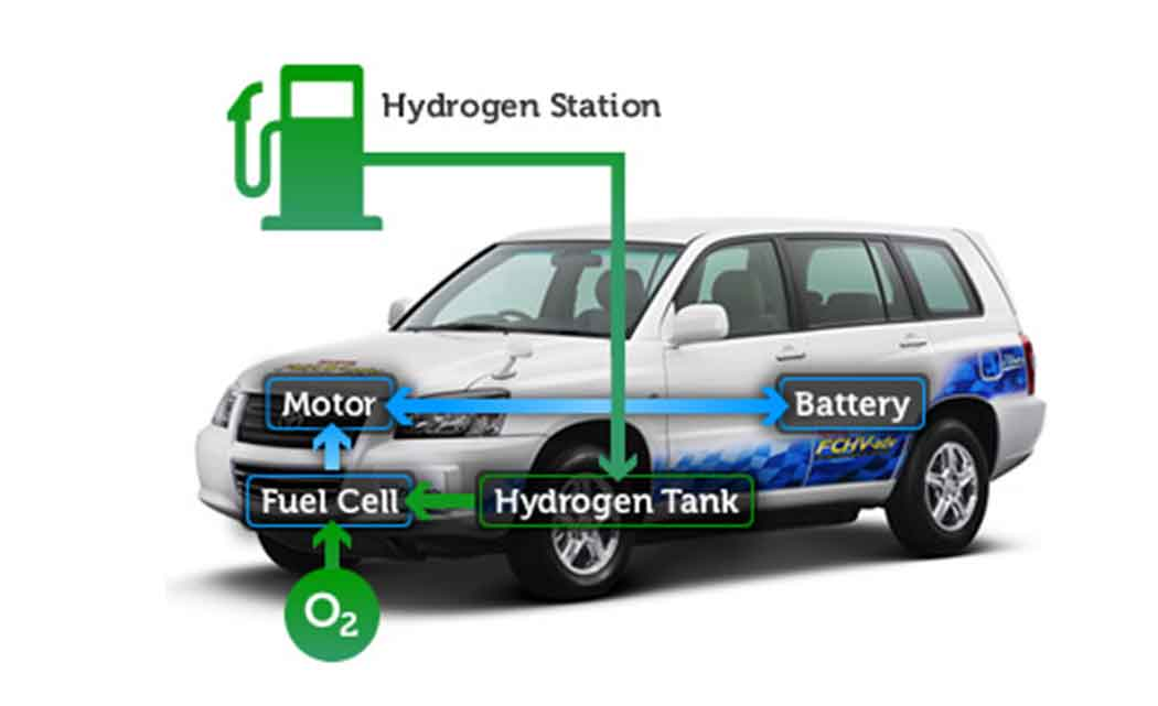 U-M-team-gets-$1.2M-grant-to-research-hydrogen-powered-cars
