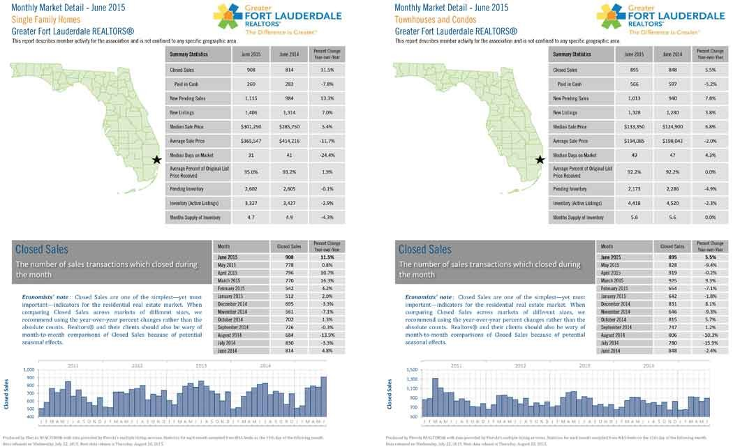 Broward-County-Housing-Market-Continues-To-See-Rise-In-Median-Sale-Price,-Closed-Sales-&-Other-Key-Categories