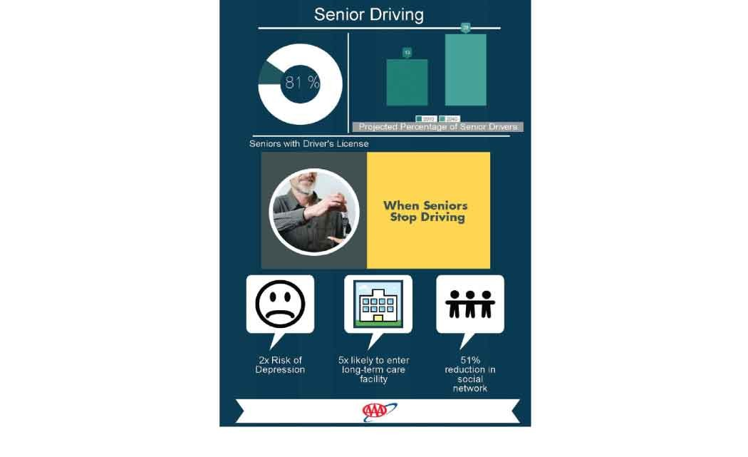 AAA--Giving-up-the-keys-could-boost-depression-in-older-drivers